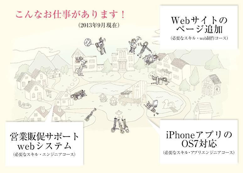 こんなお仕事があります!(2013年9月現在) webサイトのページ追加(必要なスキル・web制作コース)iPhoneアプリのOS7対応(必要なスキル・アプリエンジニアコース)営業販促サポートwebシステム(必要なスキル・エンジニアコース)