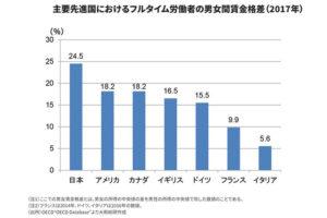 主要先進国におけるフルタイム労働者の男女間賃金格差